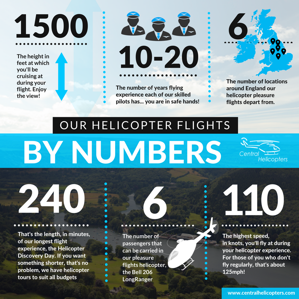 Helicopter flights by numbers
